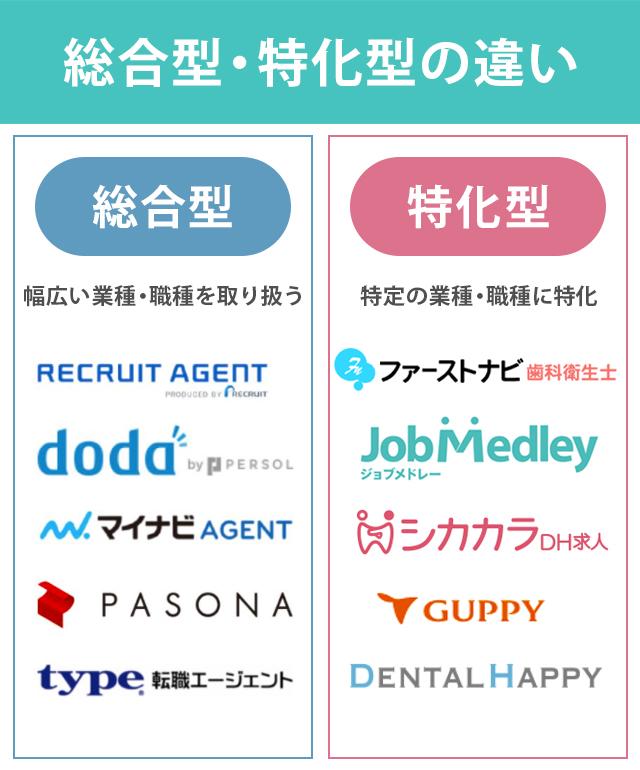 歯科衛生士転職サイト 総合型 特化型